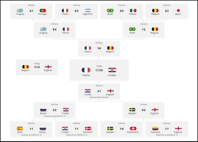 Fotbolls VM Slutspelsträd